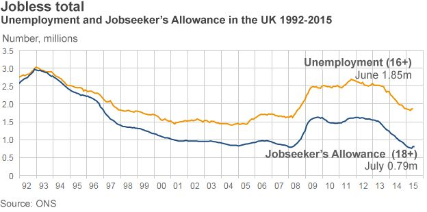 Chart showing unemployment in the UK since 1992