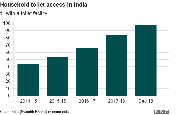 Chart showing toilet access