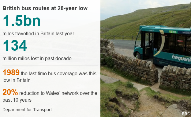 Infographic explaining there have been 134 million bus miles lost in the past decade