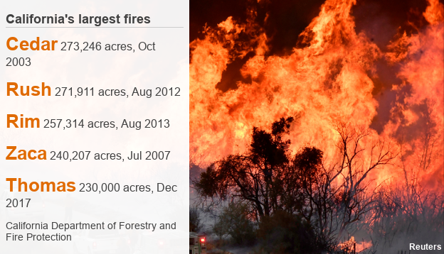 Data pic of California's five largest fires
