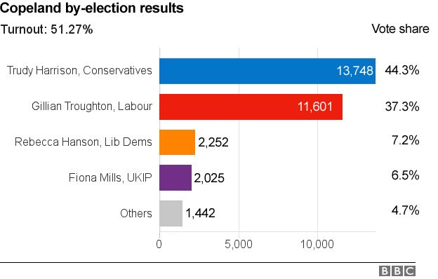 Graph showing total number of votes and vote share in Copeland by-election