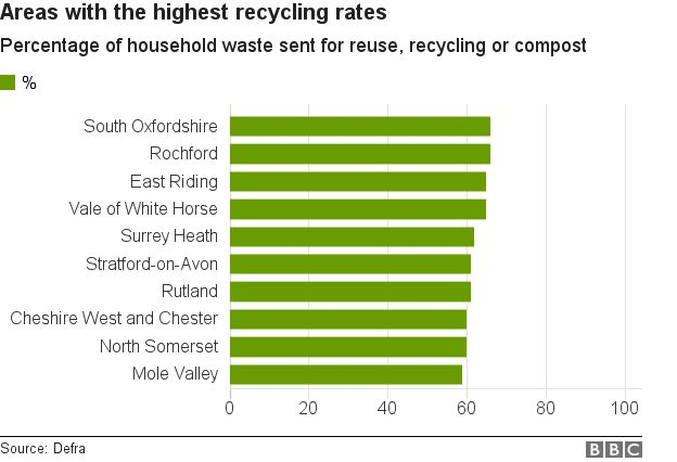 Best recycling rates