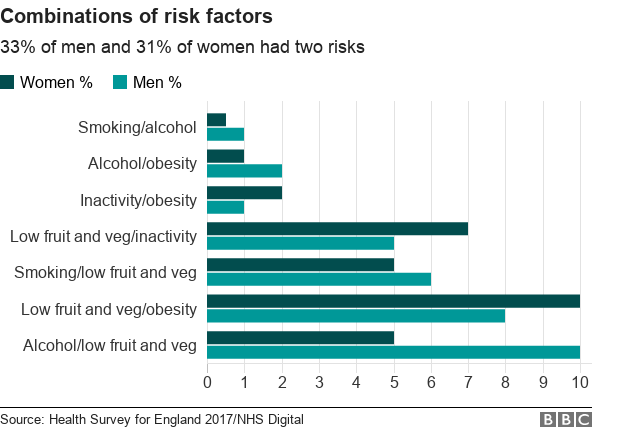 chart showing risk factors