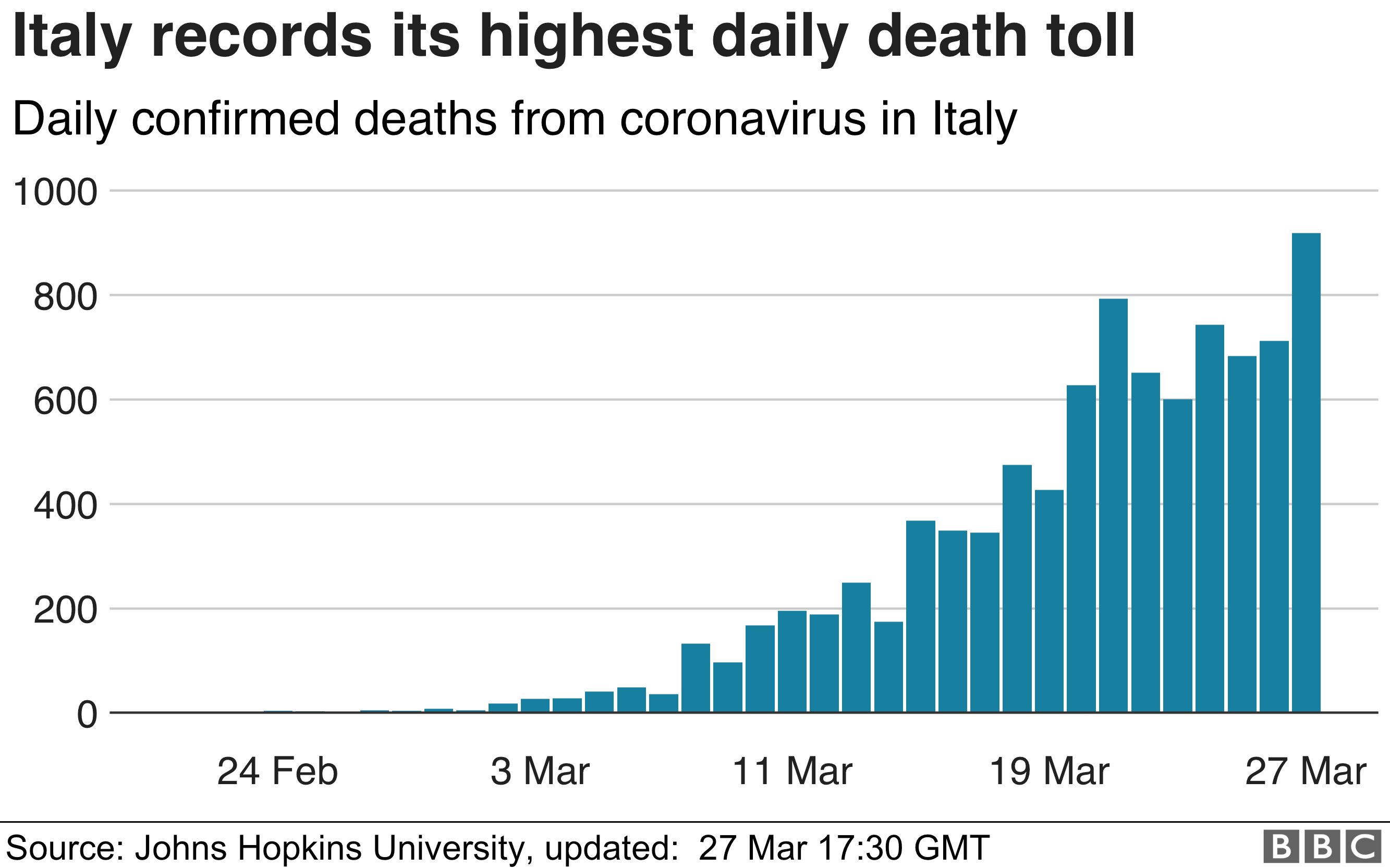 Chart showing Italy's daily death toll