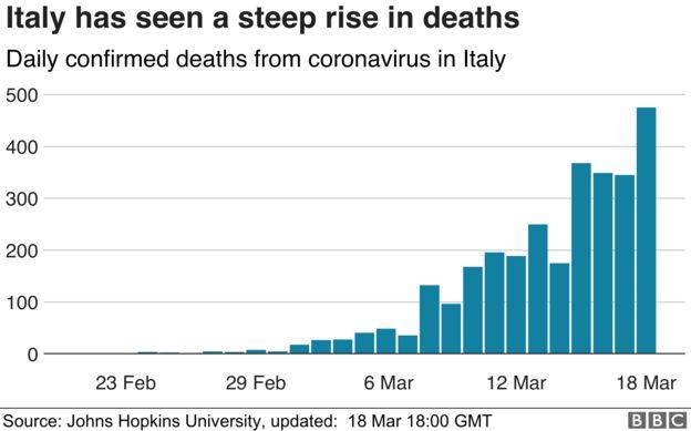 意大利的冠状病毒死亡率