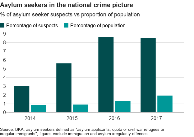 Chart showing asylum-seeker suspects relative to overall population