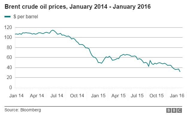 Oil price steadies after falling below $28 a barrel - BBC News