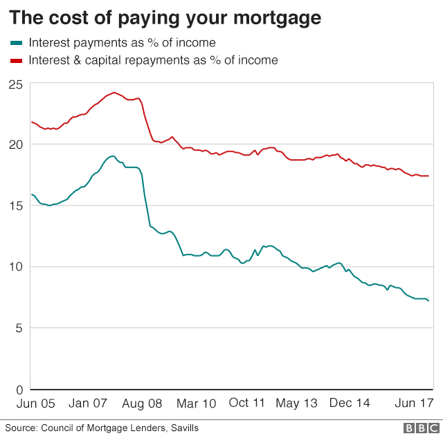 The cost of paying your mortgage has fallen