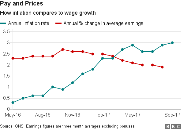 Line chart showing inflation compared to wage growth since May 2016