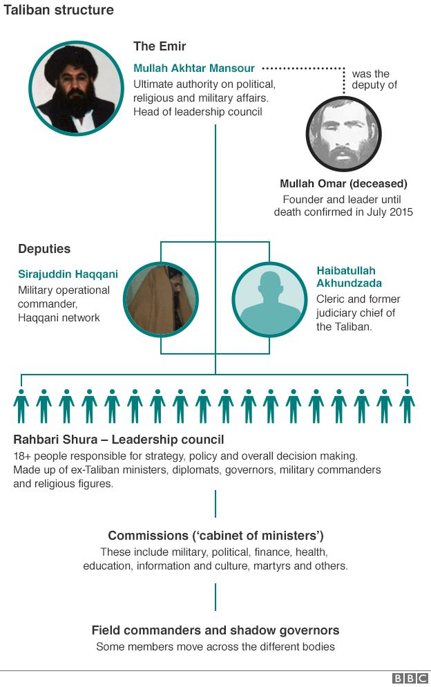 BBC graphic showing Taliban leadership structure