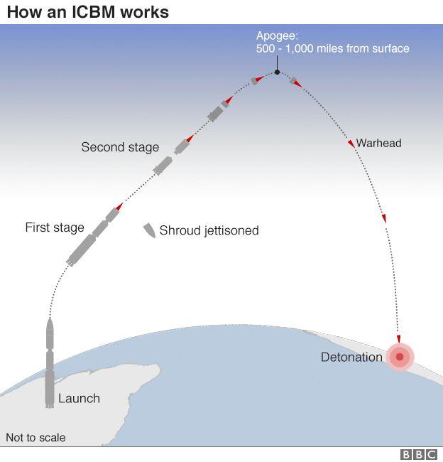ICBM uçuş pisti