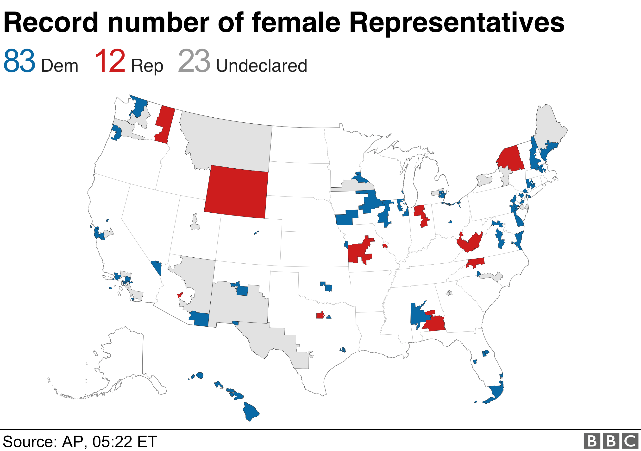 how women performed in mid-terms