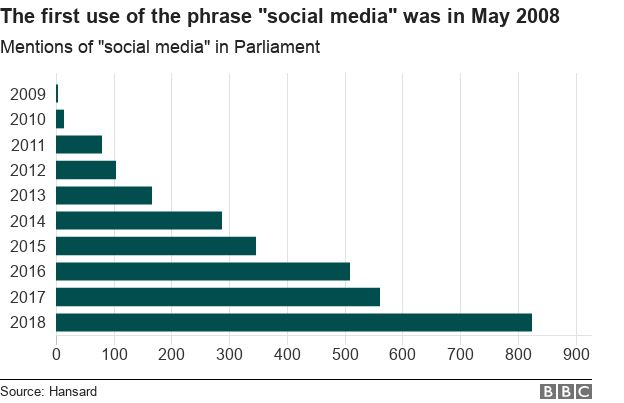 """Chart showing mentions of """"social media"""" have increased every year in the past decade"""