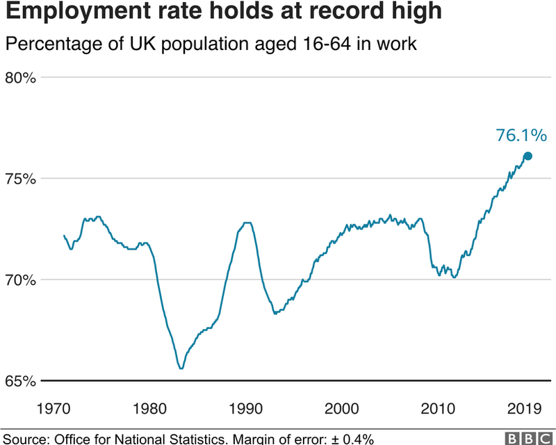 UK wage growth picks up to 11-year high - BBC News