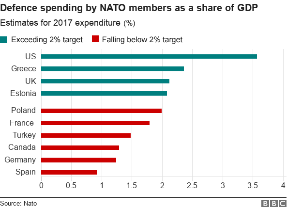 Defence spending by Nato members as a share of GDP. 2017