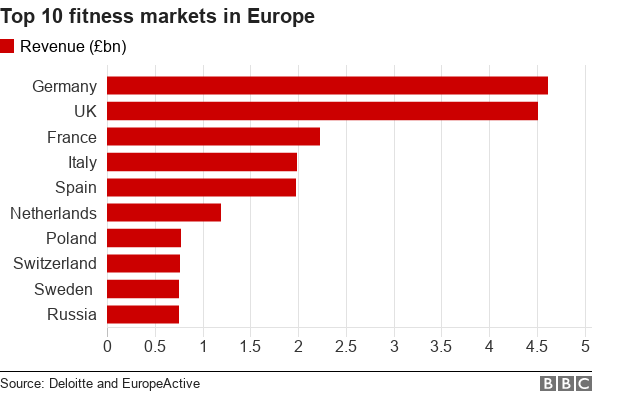 Europe is the largest fitness market in the world