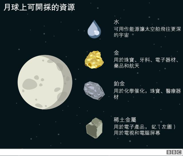 月球可開採的資源