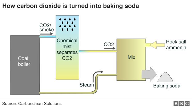 How CO2 is turned into baking soda - inforgraphic