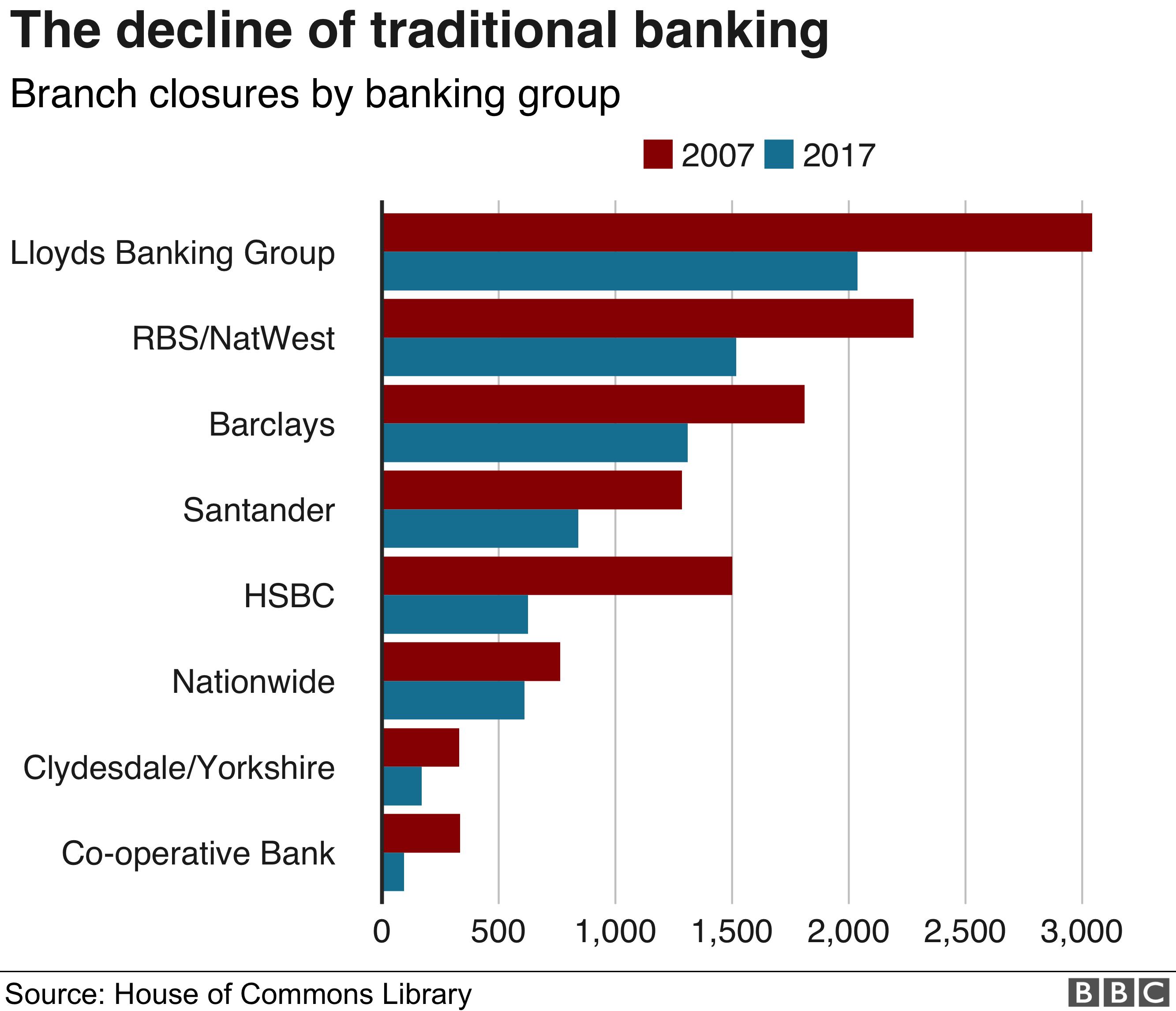 Bank closure chart
