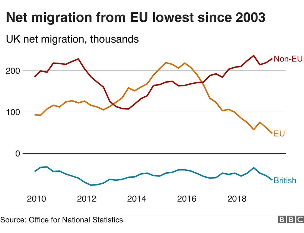 Net EU migration lowest since 2003