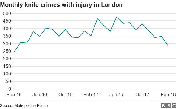 Chart showing monthly knife crimes with injury in London