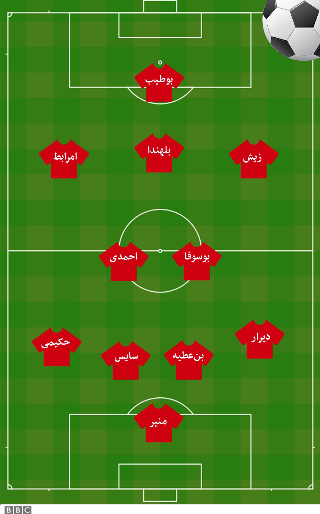 ترکیب تیم ملی فوتبال مراکش