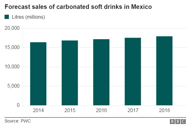 Chart showing sales of fizzy drinks forecast