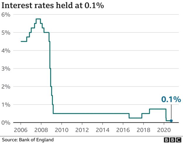 interest rate graph
