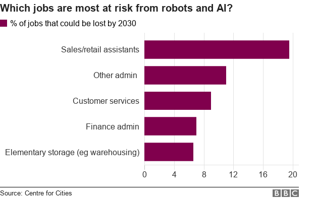 Chart showing that sales and retail assistants are most at risk from automation according to the report.