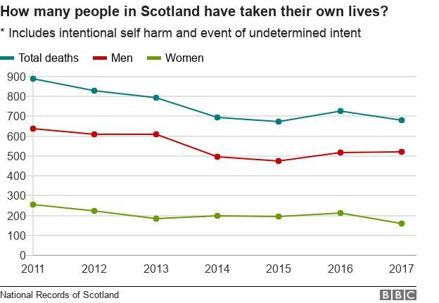 Suicide statistics for Scotland