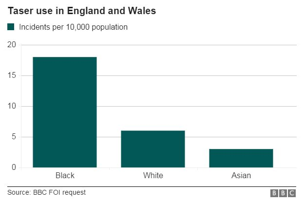 Chart: Taser use against black, white and asian populations