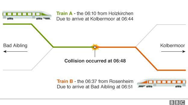 Train collision graphic