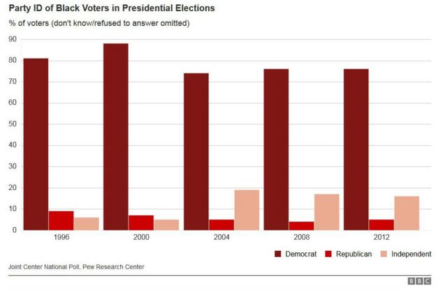 can the republicans win black votes in 2016 bbc news