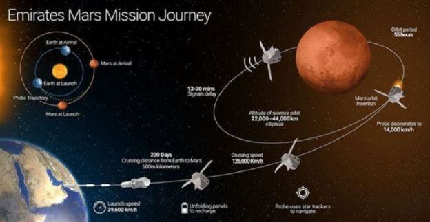 Emirates Mars
