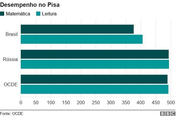 O desempenho de Brasil e Rússia no Pisa