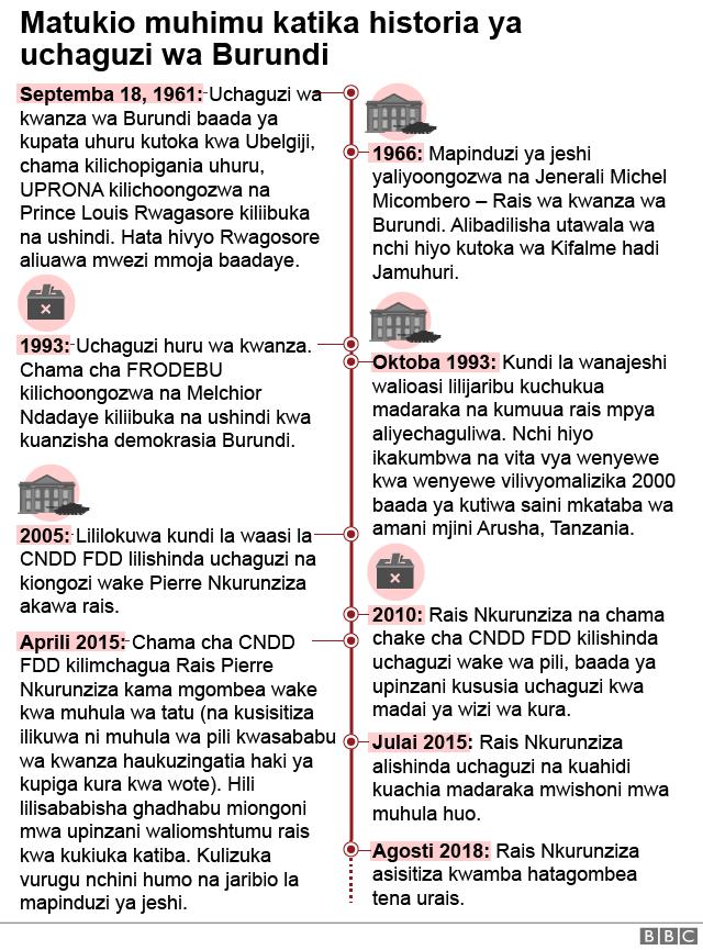 Burundi Election Timeline.