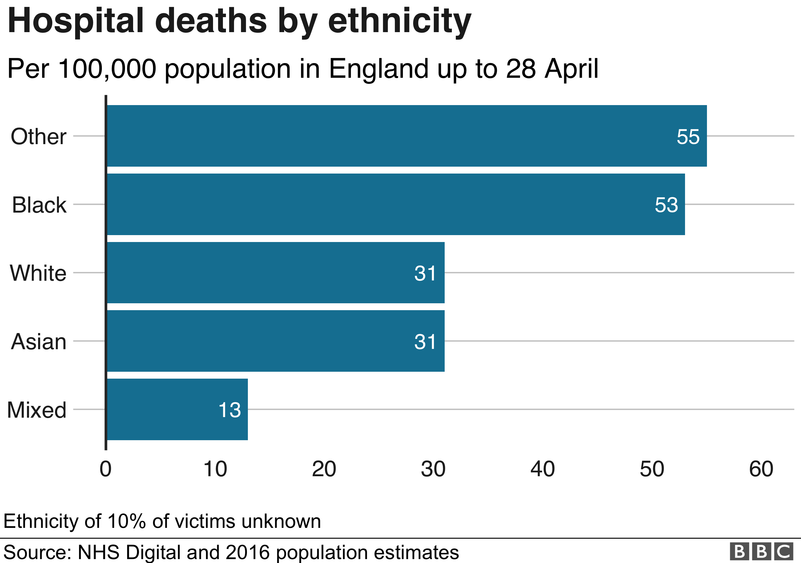 Chart showing deaths by ethnicity