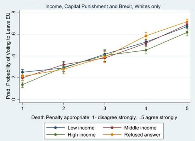 Graph showing correlation between support for death penalty and predicted probability of voting to leave EU in Brexit referendum