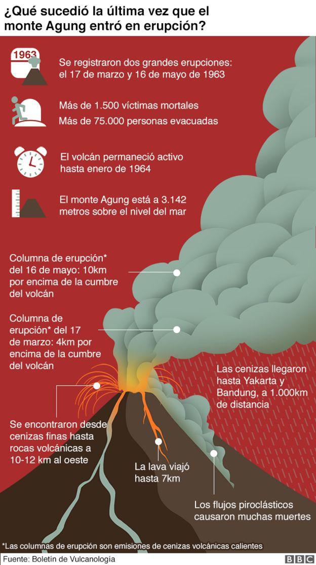 Infografía sobre la erupción de 1963.