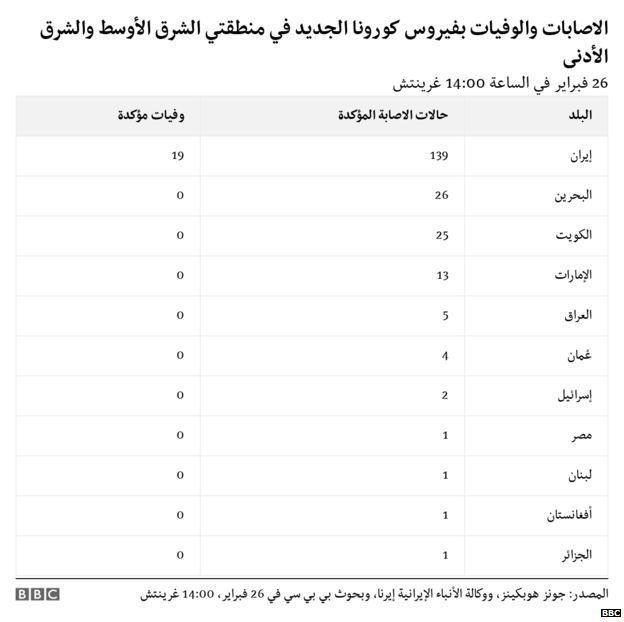 أعداد المصابين في الشرق الاوسط