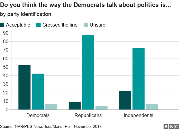 "Survey data on dems ""crossing the line"""