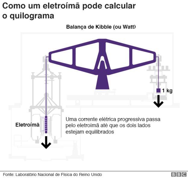 Gráfico mostra como funciona a balança de Kibble