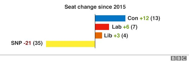 Seat change in Scotland