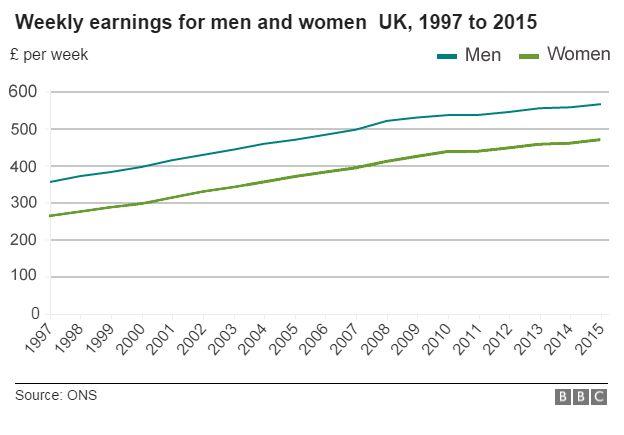chart : men v women's pay
