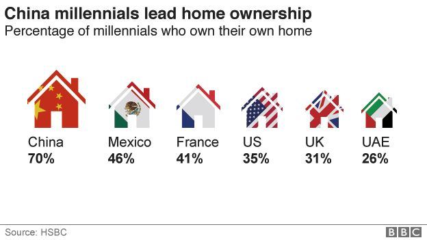 The country where 70% of millennials are homeowners - BBC News