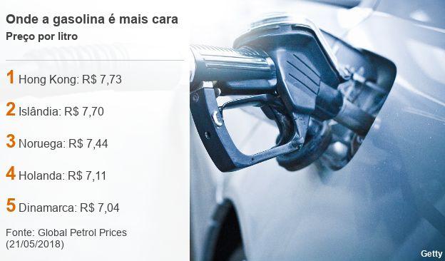 Países com a gasolina mais cara