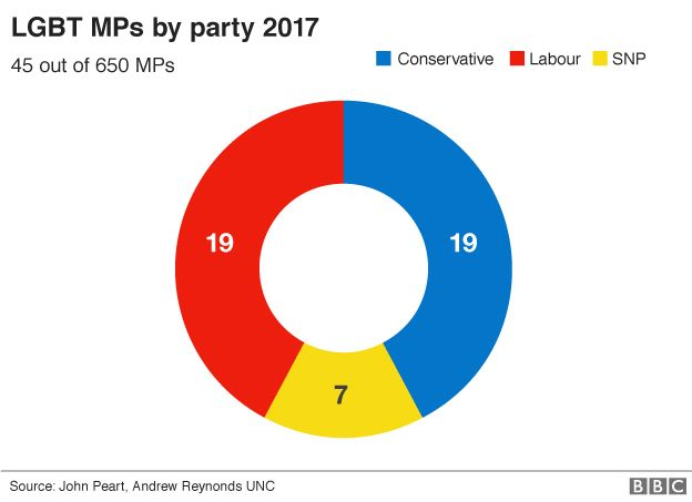 037836fef5 Election results 2017: The most diverse Parliament yet - BBC News