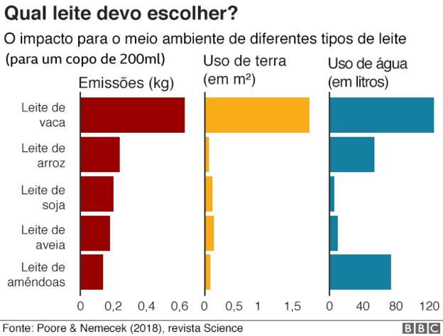 Gráfico mostra impacto para o meio ambiente (emissões, uso de terra e de água) por diferentes tipos de água