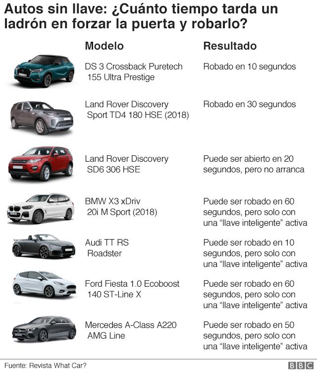Listado de modelos de autos sin llave.