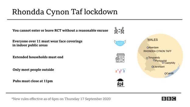 Graphic showing lockdown rules in RCT
